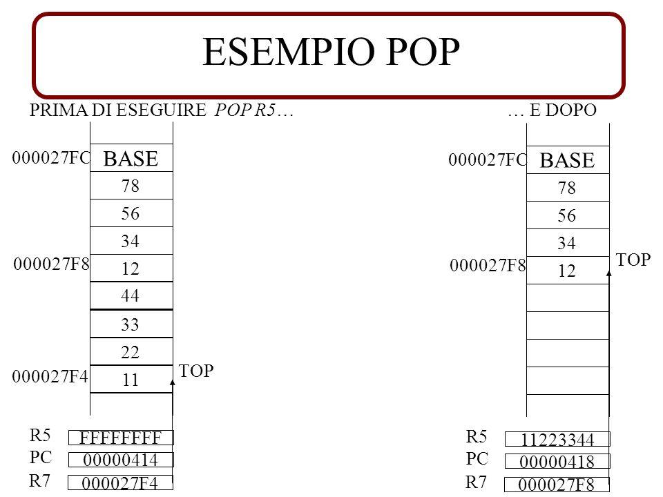 ESEMPIO POP PRIMA DI ESEGUIRE POP R5…… E DOPO 000027FC BASE 78 56 34 12 000027F8 00000414 PC FFFFFFFF R5 44 33 22 11 000027F4 TOP 000027F4 R7 000027FC BASE 78 56 34 12 TOP 000027F8 00000418 PC 11223344 R5 000027F8 R7