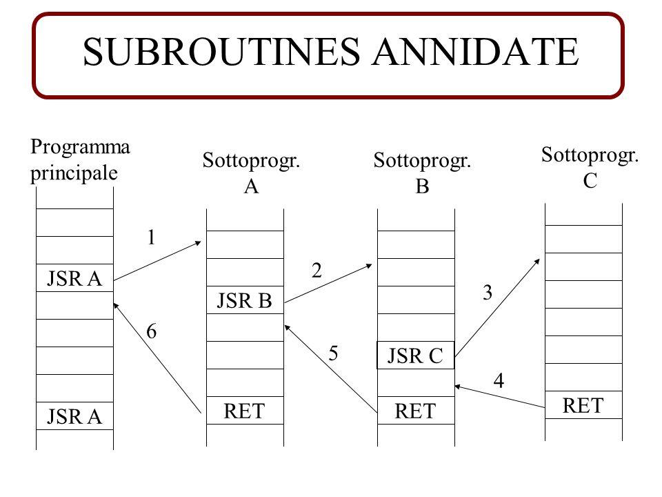 SUBROUTINES ANNIDATE JSR A RET Programma principale Sottoprogr. A JSR A RET Sottoprogr. B JSR B RET Sottoprogr. C JSR C 1 2 3 4 5 6