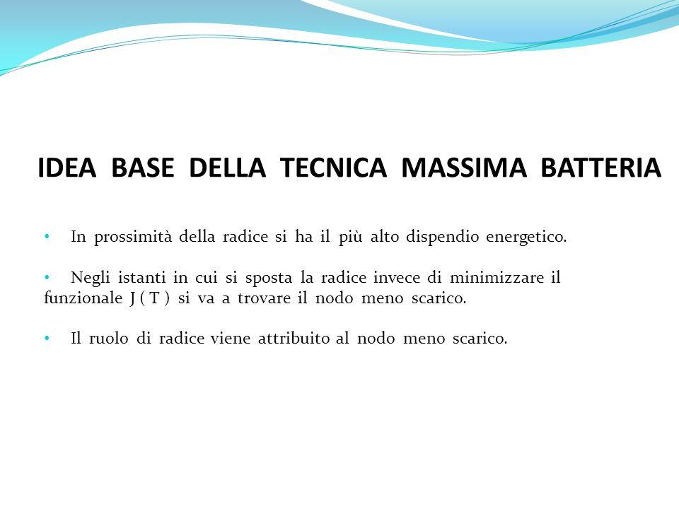 IDEA BASE DELLA TECNICA MASSIMA BATTERIA In prossimità della radice si ha il più alto dispendio energetico. Negli istanti in cui si sposta la radice i
