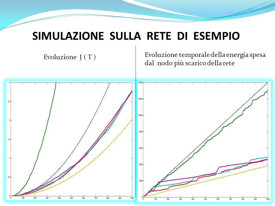 SIMULAZIONE SULLA RETE DI ESEMPIO Evoluzione J ( T ) Evoluzione temporale della energia spesa dal nodo più scarico della rete