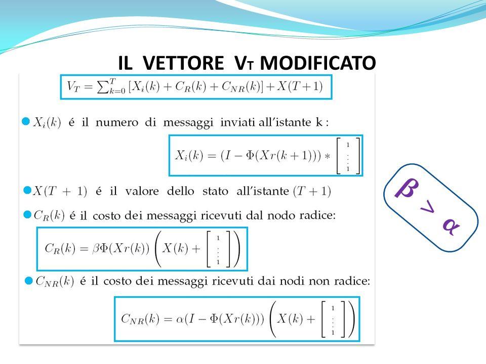 IL VETTORE V T MODIFICATO β > α