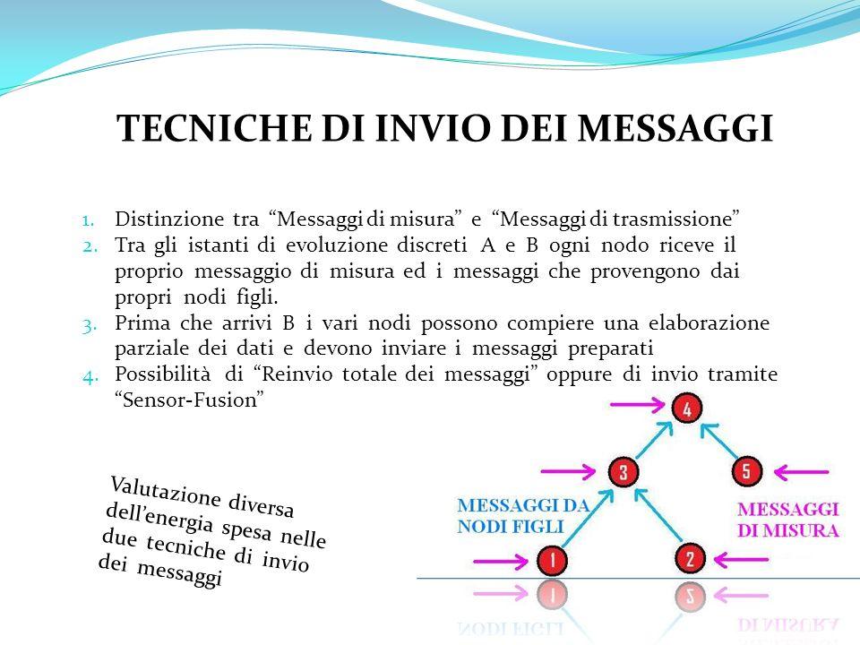 TECNICHE DI INVIO DEI MESSAGGI 1.Distinzione tra Messaggi di misura e Messaggi di trasmissione 2.Tra gli istanti di evoluzione discreti A e B ogni nod
