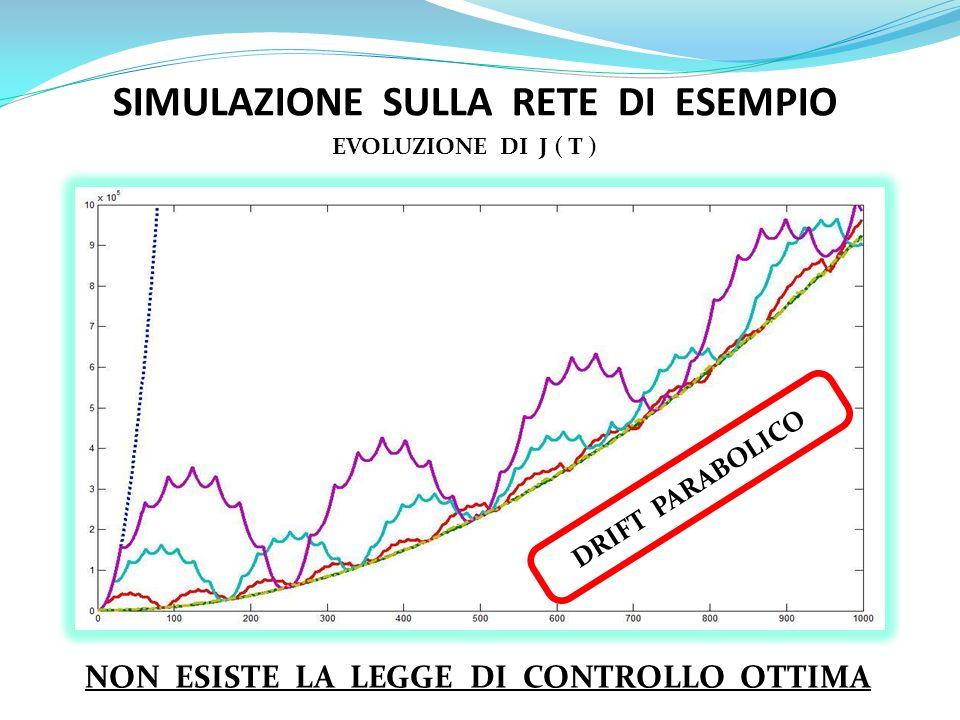 SIMULAZIONE SULLA RETE DI ESEMPIO EVOLUZIONE DI J ( T ) DRIFT PARABOLICO NON ESISTE LA LEGGE DI CONTROLLO OTTIMA