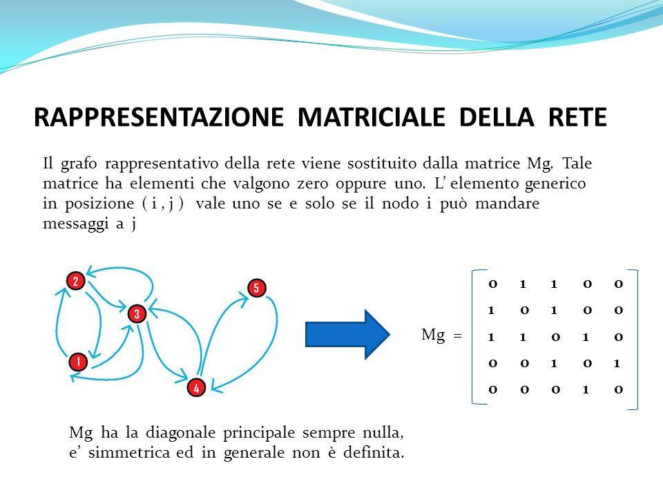 RAPPRESENTAZIONE MATRICIALE DELLA RETE Il grafo rappresentativo della rete viene sostituito dalla matrice Mg. Tale matrice ha elementi che valgono zer