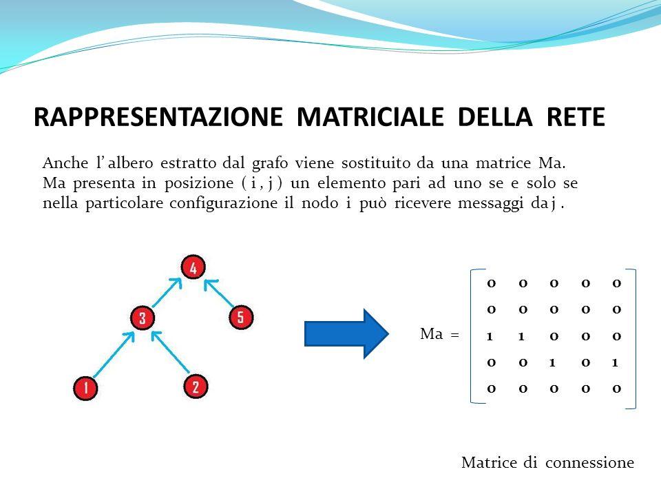 RAPPRESENTAZIONE MATRICIALE DELLA RETE Anche l albero estratto dal grafo viene sostituito da una matrice Ma. Ma presenta in posizione ( i, j ) un elem