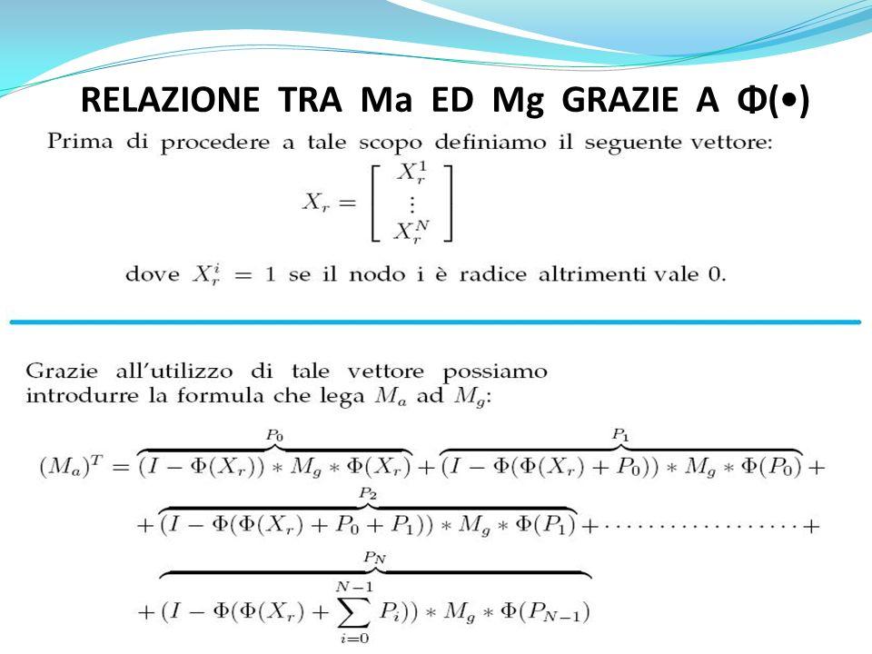 RELAZIONE TRA Ma ED Mg GRAZIE A Φ()