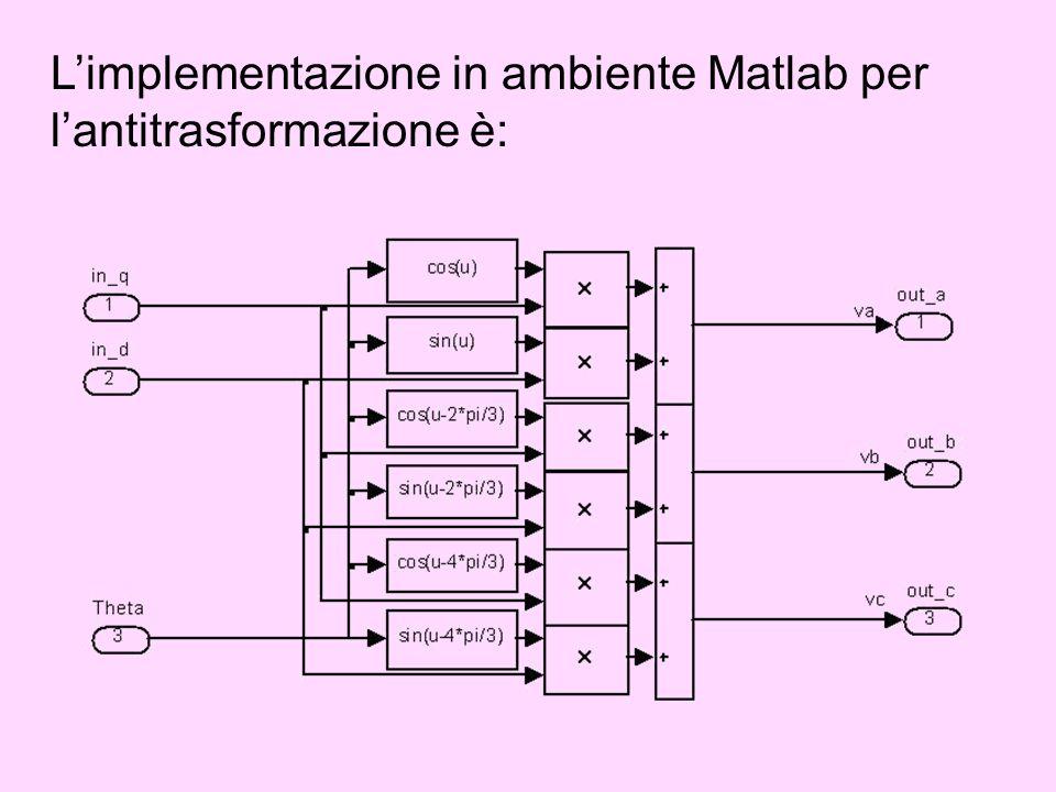 Limplementazione in ambiente Matlab per lantitrasformazione è: