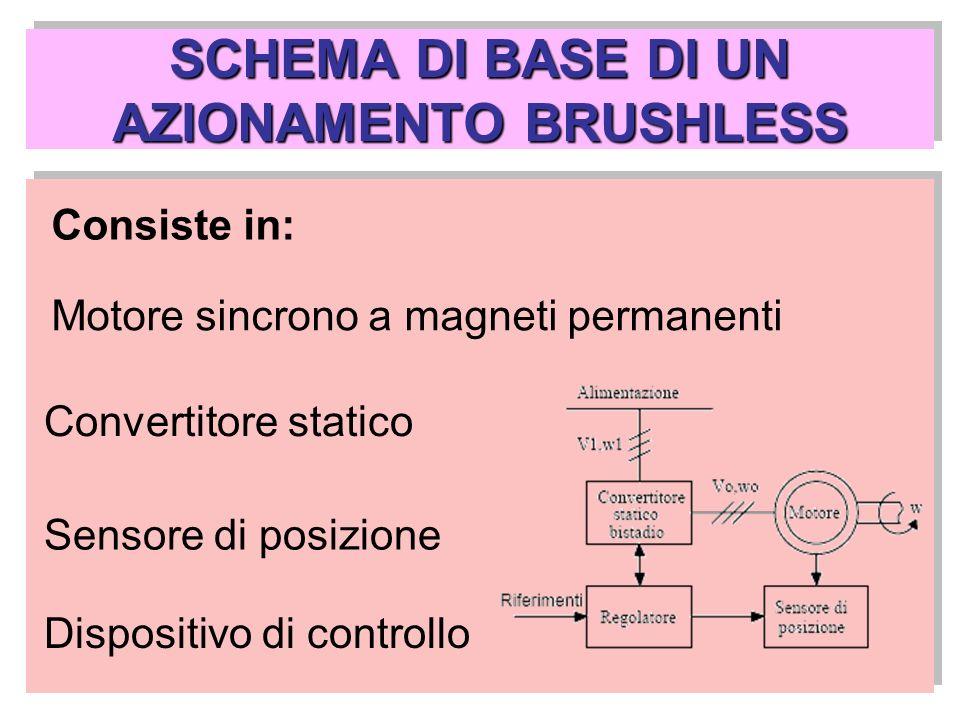 SCHEMA DI BASE DI UN AZIONAMENTO BRUSHLESS Consiste in: Motore sincrono a magneti permanenti Convertitore statico Sensore di posizione Dispositivo di