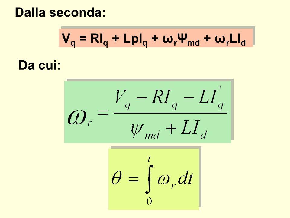 Dalla seconda: Da cui: V q = RI q + LpI q + ω r Ψ md + ω r LI d