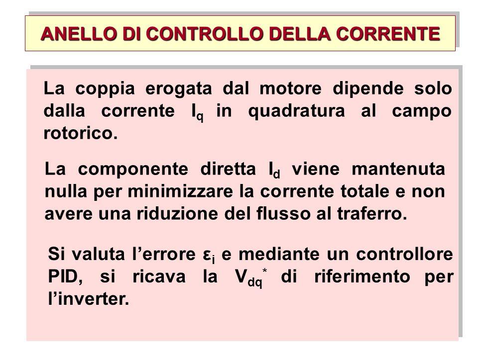 ANELLO DI CONTROLLO DELLA CORRENTE La coppia erogata dal motore dipende solo dalla corrente I q in quadratura al campo rotorico. La componente diretta
