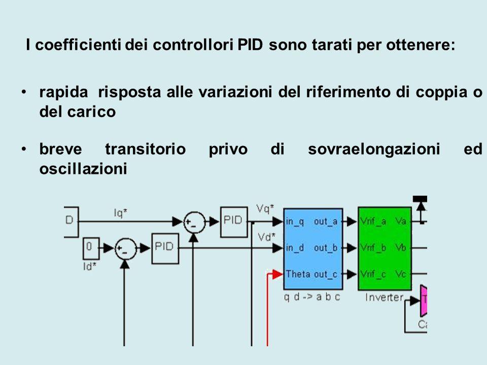 I coefficienti dei controllori PID sono tarati per ottenere: rapida risposta alle variazioni del riferimento di coppia o del carico breve transitorio