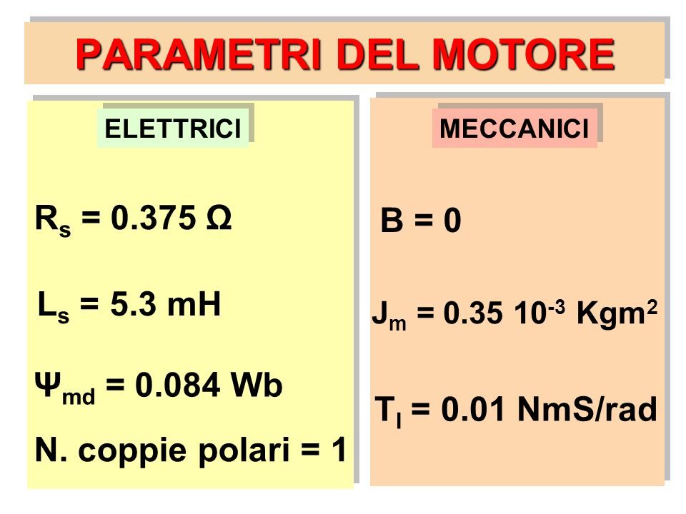 PARAMETRI DEL MOTORE R s = 0.375 Ω L s = 5.3 mH Ψ md = 0.084 Wb N. coppie polari = 1 B = 0 J m = 0.35 10 -3 Kgm 2 T l = 0.01 NmS/rad ELETTRICI MECCANI