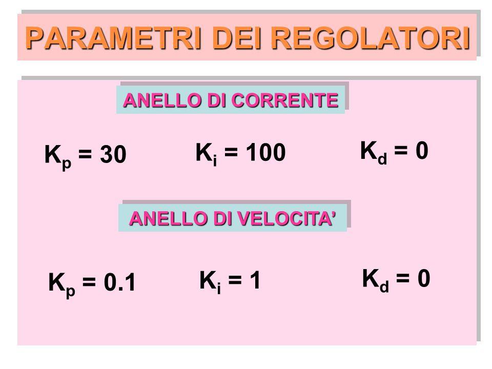 PARAMETRI DEI REGOLATORI ANELLO DI CORRENTE K p = 30 K i = 100 K d = 0 ANELLO DI VELOCITA K p = 0.1 K i = 1 K d = 0