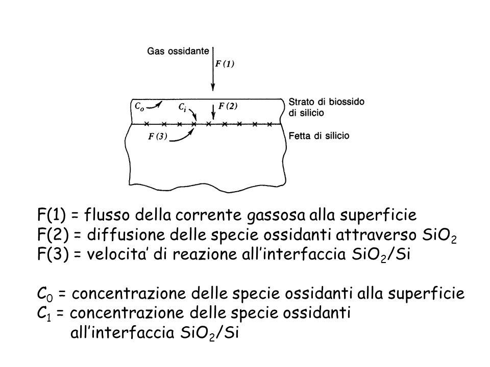 F(1) = flusso della corrente gassosa alla superficie F(2) = diffusione delle specie ossidanti attraverso SiO 2 F(3) = velocita di reazione allinterfac