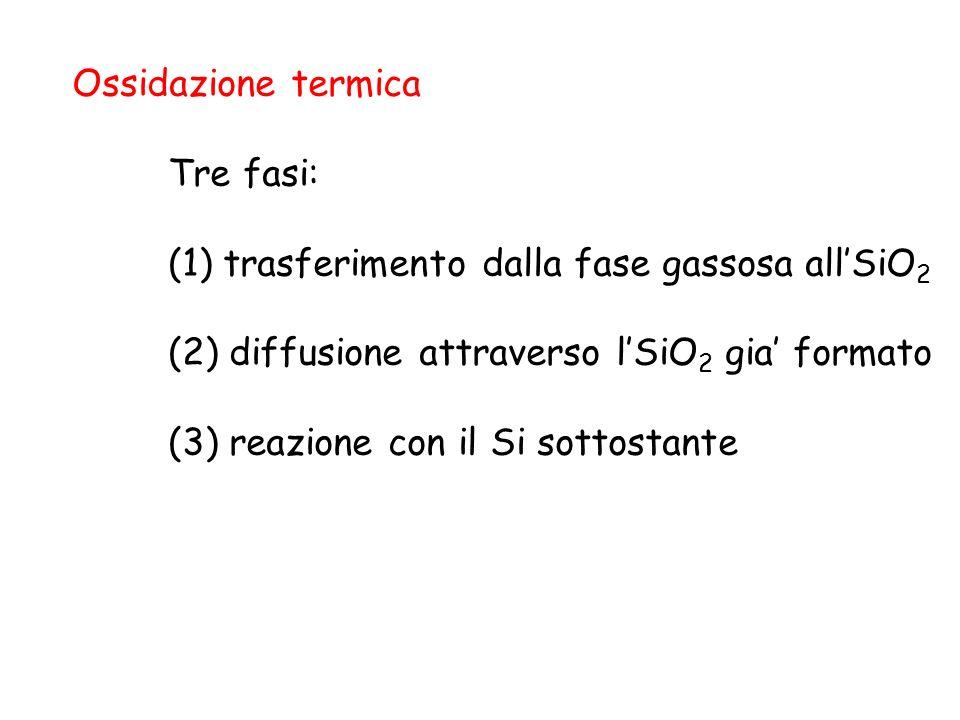 Ossidazione termica Tre fasi: (1) trasferimento dalla fase gassosa allSiO 2 (2) diffusione attraverso lSiO 2 gia formato (3) reazione con il Si sottos