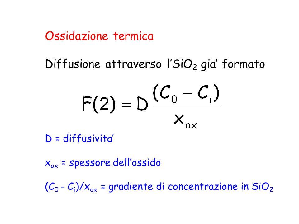Ossidazione termica Diffusione attraverso lSiO 2 gia formato D = diffusivita x ox = spessore dellossido (C 0 - C i )/x ox = gradiente di concentrazion