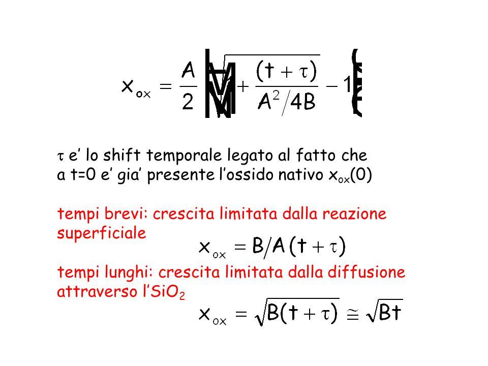 e lo shift temporale legato al fatto che a t=0 e gia presente lossido nativo x ox (0) tempi brevi: crescita limitata dalla reazione superficiale tempi