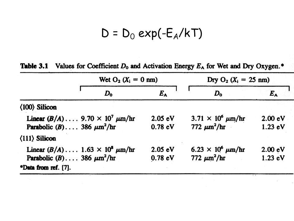 D = D 0 exp(-E A /kT)