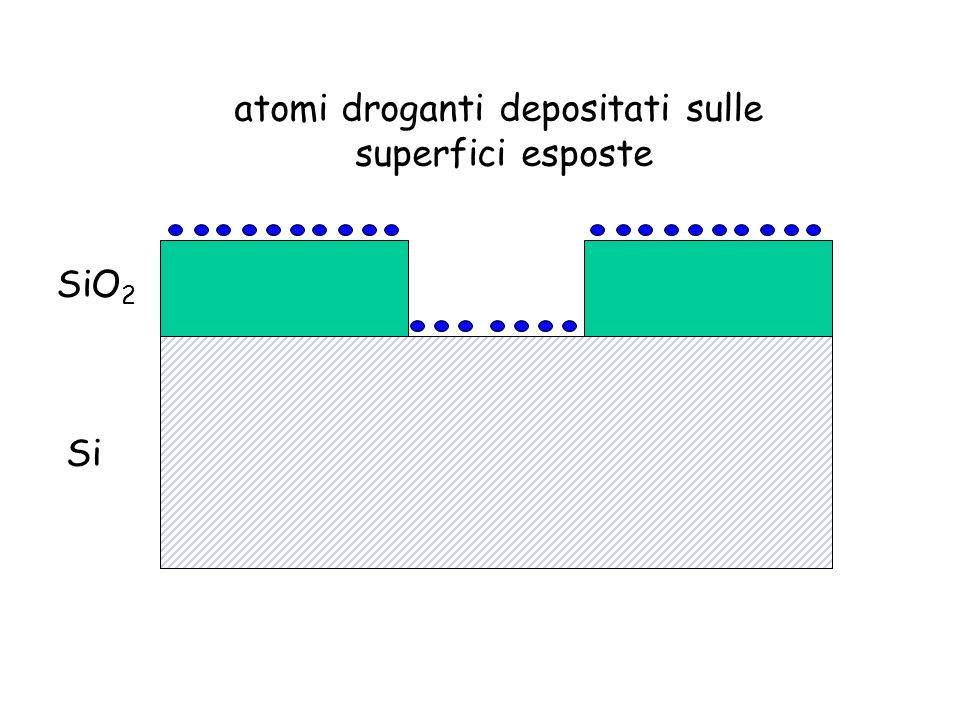 SiO 2 Si atomi droganti depositati sulle superfici esposte