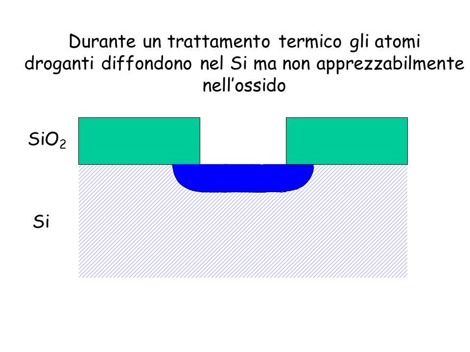 SiO 2 Si Durante un trattamento termico gli atomi droganti diffondono nel Si ma non apprezzabilmente nellossido