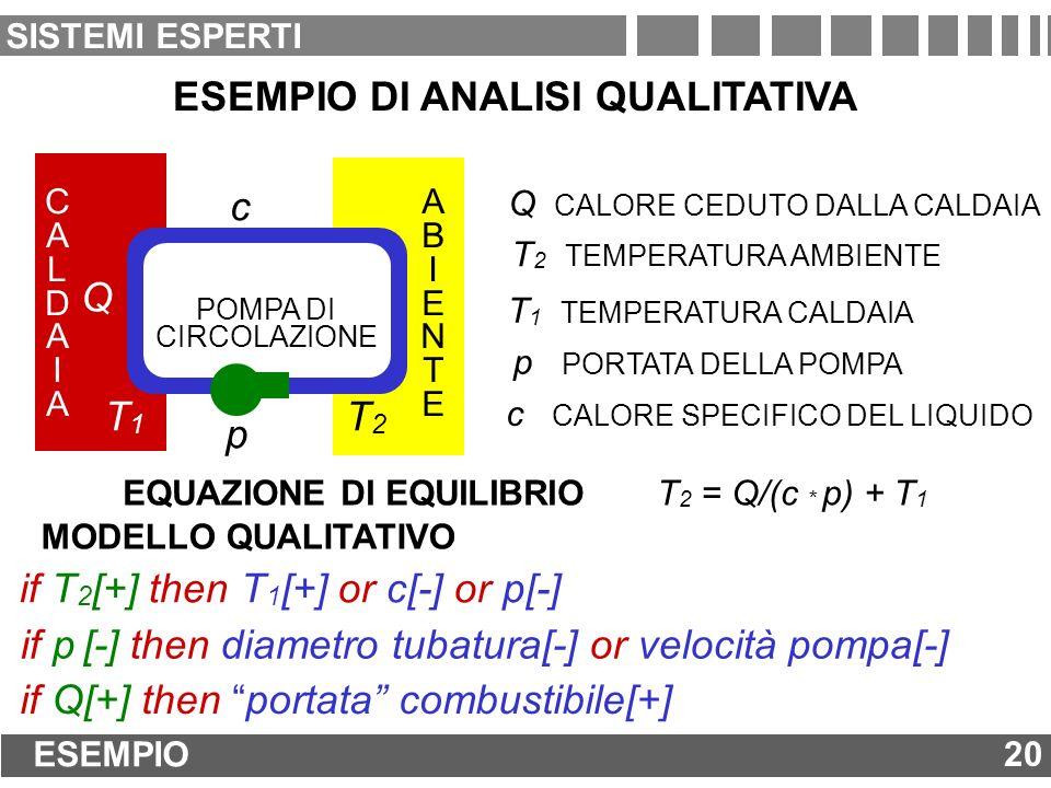 ESEMPIO 20 SISTEMI ESPERTI ESEMPIO DI ANALISI QUALITATIVA EQUAZIONE DI EQUILIBRIO T 2 = Q/(c * p) + T 1 CALDAIACALDAIA T1T1 Q ABIENTEABIENTE T2T2 p c