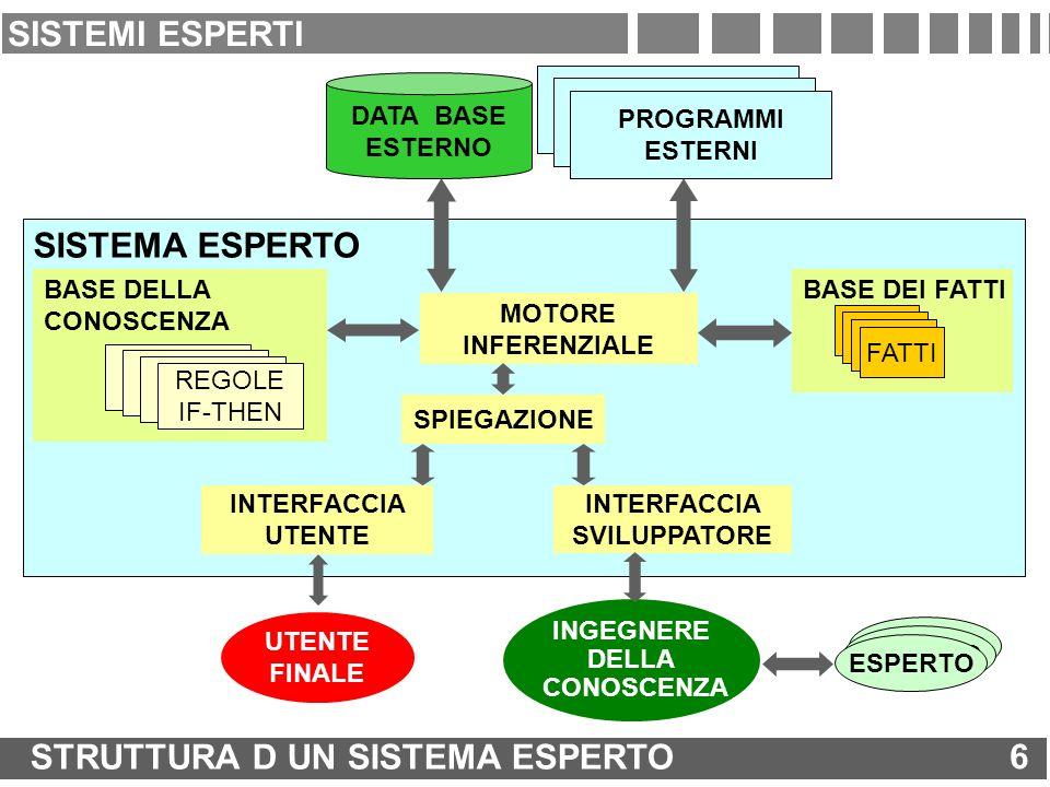 BASE DELLA CONOSCENZA UTILIZZATA PER RISOLVERE IL PROBLEMA IN FORMA DI REGOLE IF (CONDIZIONE) THEN (AZIONE).