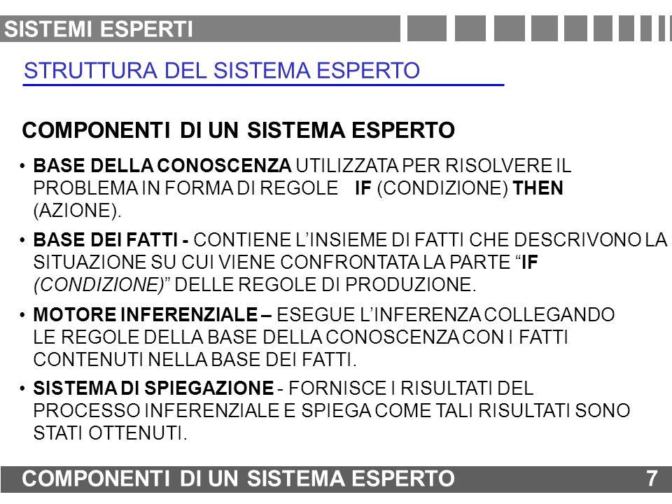 BASE DELLA CONOSCENZA UTILIZZATA PER RISOLVERE IL PROBLEMA IN FORMA DI REGOLE IF (CONDIZIONE) THEN (AZIONE). STRUTTURA DEL SISTEMA ESPERTO COMPONENTI