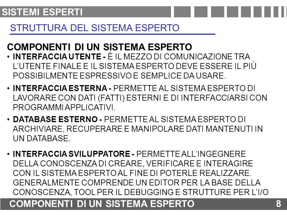 CLIPS C LANGUAGE INTEGRATED PRODUCTION SYSTEM NASA (1986) COMPLETO STRUMENTO PER LO SVILUPPO DI SISTEMI SOFTWARE PER LA MODELLIZZAZIONE DELLA CONOSCENZA BASATO SU TRE METODOLOGIE REGOLE CONOSCENZA EURISTICA FUNZIONI CONOSCENZA PROCEDURALE OGGETTI CONOSCENZA ORIENTATA AGLI OGGETTI POSSIBILITÀ DI FUNZIONARE IN MODALITÀ CONSOLEFUNZIONAMENTO INTERATTIVO BATCH FUNZIONAMENTO PROGRAMMATO STAND-ALONE INTEGRAZIONE CON E PER LINGUAGGI ESTERNI STRUTTURA DEL SOFTWARE CLIPS SISTEMI ESPERTI