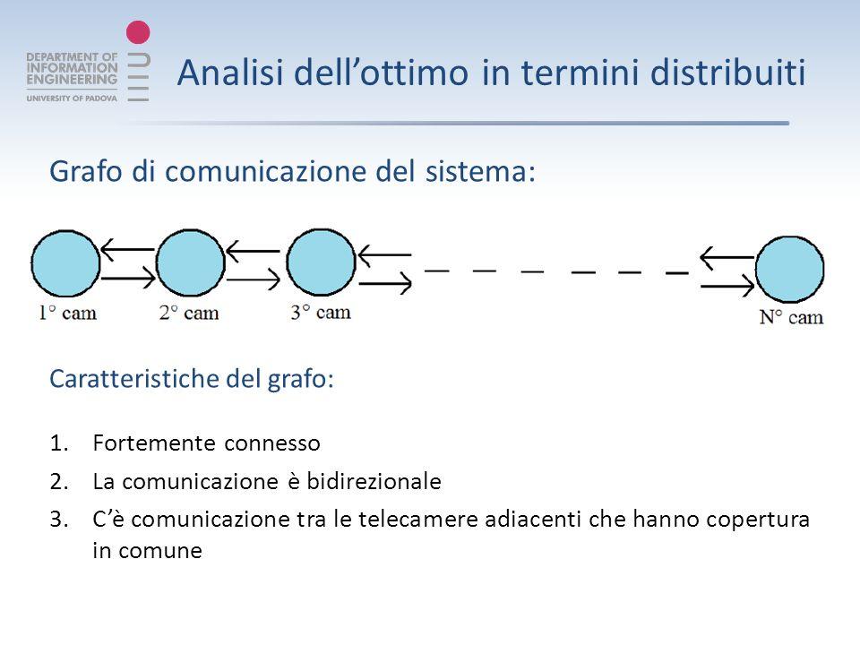 Analisi dellottimo in termini distribuiti Grafo di comunicazione del sistema: Caratteristiche del grafo: 1.Fortemente connesso 2.La comunicazione è bidirezionale 3.Cè comunicazione tra le telecamere adiacenti che hanno copertura in comune