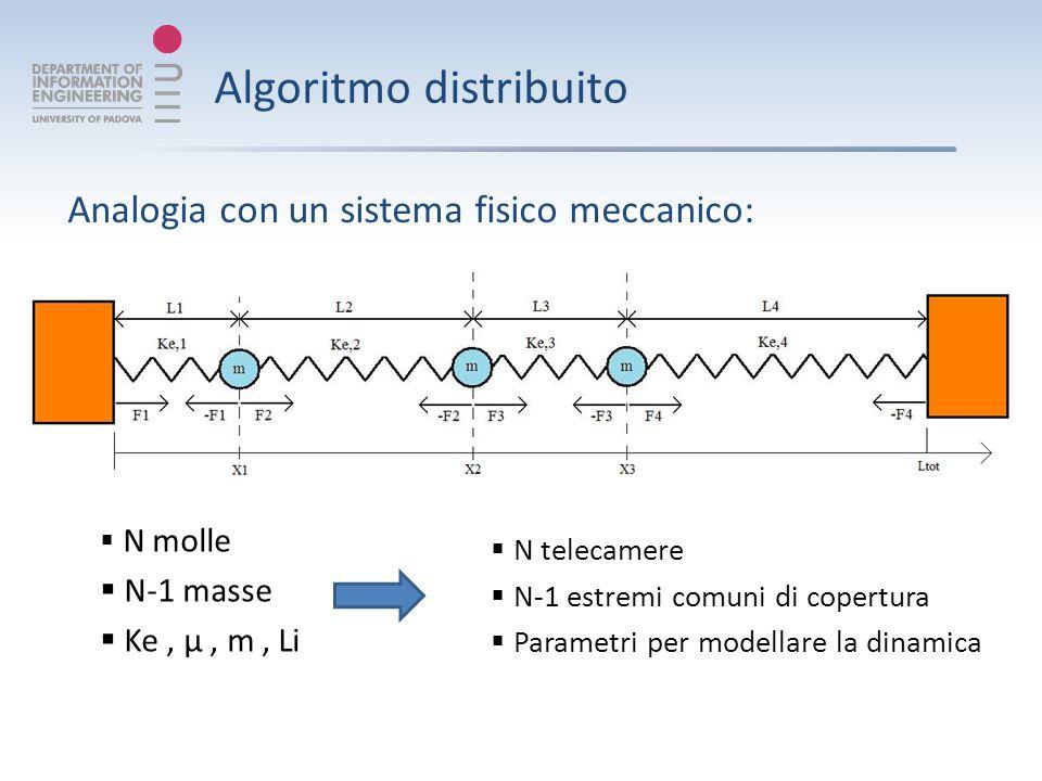 Algoritmo distribuito Analogia con un sistema fisico meccanico: N molle N-1 masse Ke, μ, m, Li N telecamere N-1 estremi comuni di copertura Parametri per modellare la dinamica