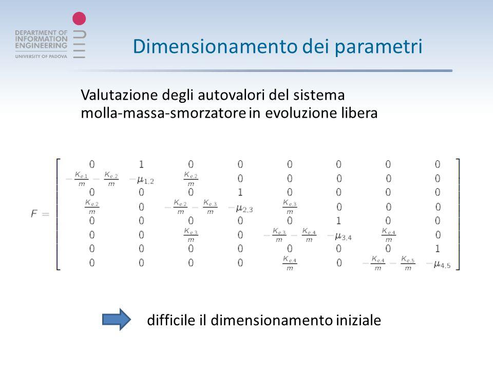 Dimensionamento dei parametri Valutazione degli autovalori del sistema molla-massa-smorzatore in evoluzione libera difficile il dimensionamento iniziale