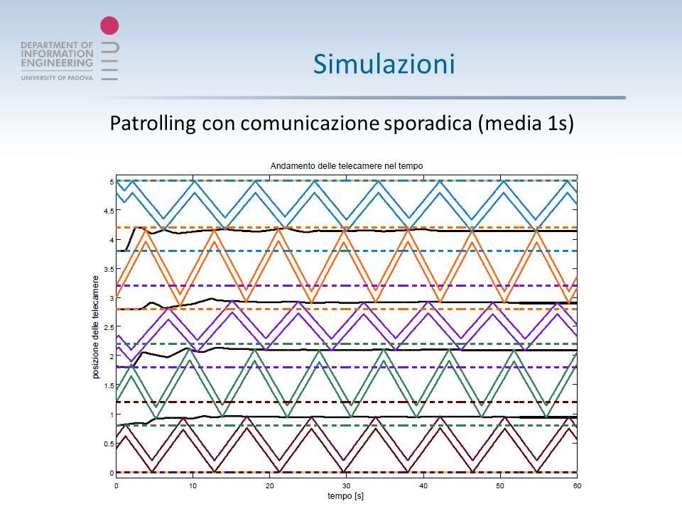 Simulazioni Patrolling con comunicazione sporadica (media 1s)