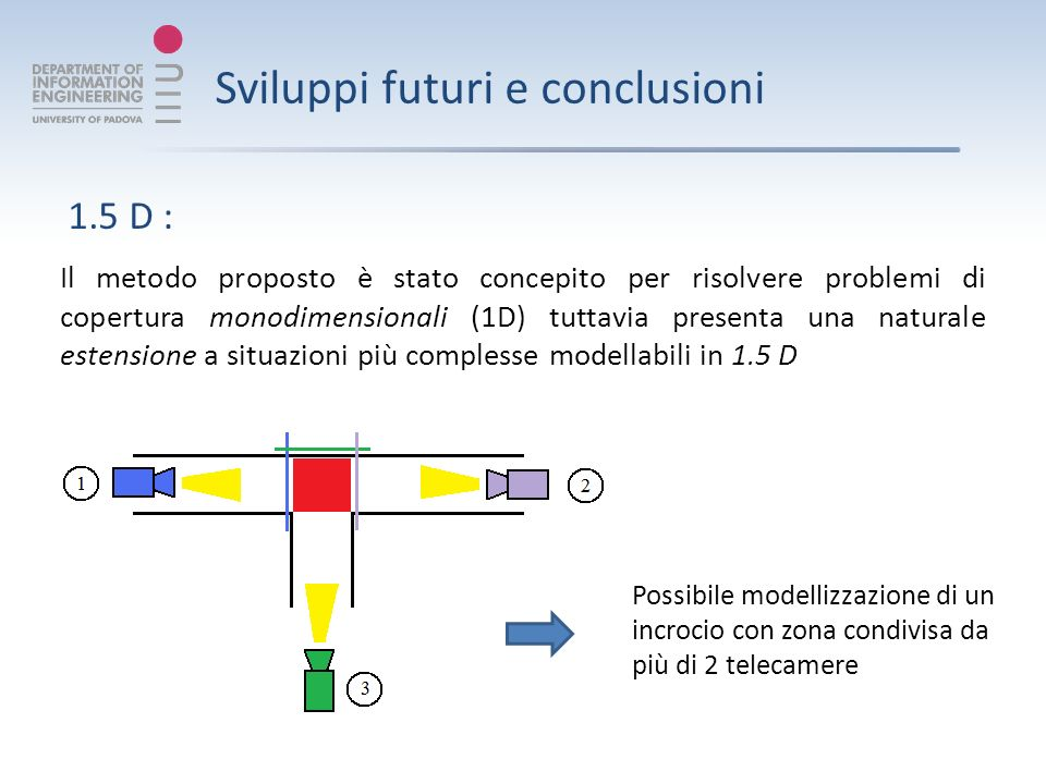 Sviluppi futuri e conclusioni 1.5 D : Il metodo proposto è stato concepito per risolvere problemi di copertura monodimensionali (1D) tuttavia presenta una naturale estensione a situazioni più complesse modellabili in 1.5 D Possibile modellizzazione di un incrocio con zona condivisa da più di 2 telecamere