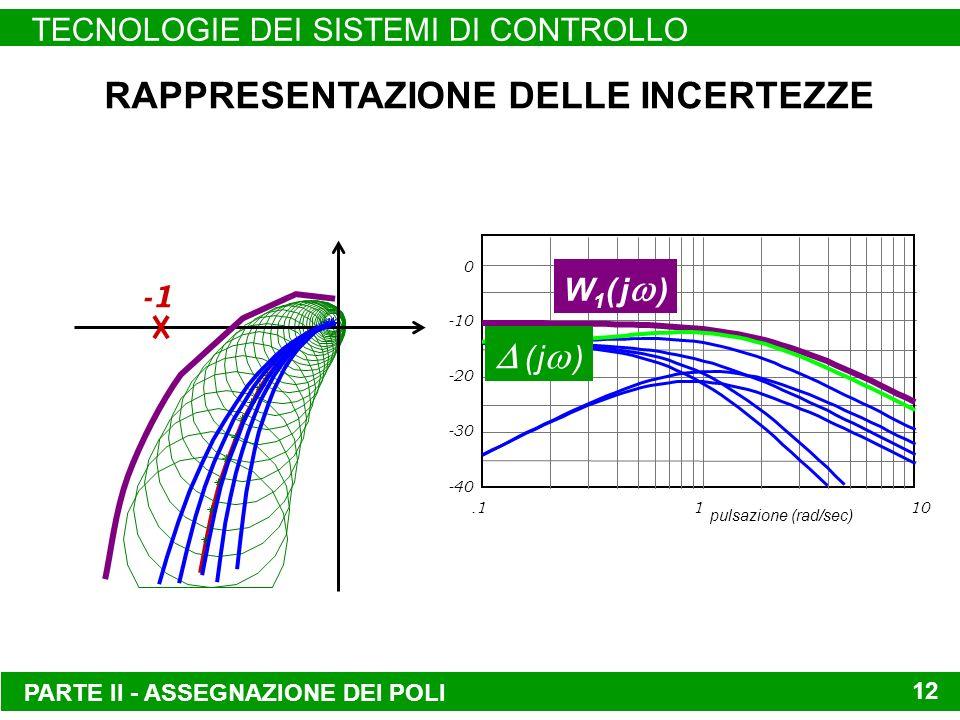 PARTE II - ASSEGNAZIONE DEI POLI TECNOLOGIE DEI SISTEMI DI CONTROLLO 12 RAPPRESENTAZIONE DELLE INCERTEZZE.1110 -20 -10 0 pulsazione (rad/sec) -30 -40 W 1 ( j ) ( j )