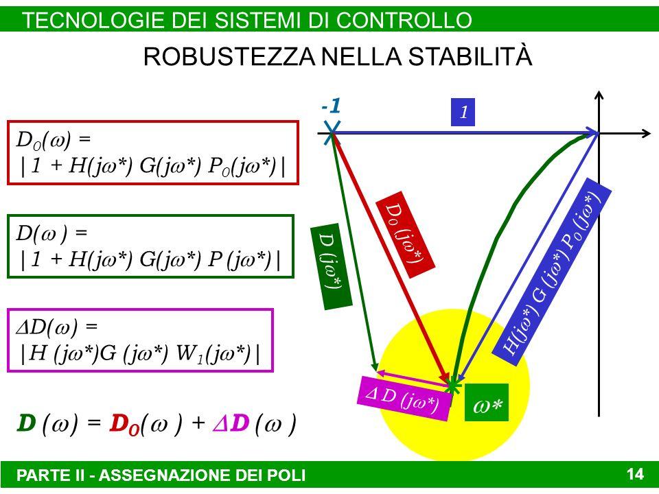 PARTE II - ASSEGNAZIONE DEI POLI TECNOLOGIE DEI SISTEMI DI CONTROLLO 14 ROBUSTEZZA NELLA STABILITÀ H( j *) G ( j *) P 0 ( j *) 1 D 0 ( j *) D ( j *) D 0 ( ) = |1 + H( j *) G( j *) P 0 ( j *)| D( ) = |1 + H( j *) G( j *) P ( j *)| D( ) = |H ( j *)G ( j *) W 1 ( j *)| D ( ) = D 0 ( ) + D ( )