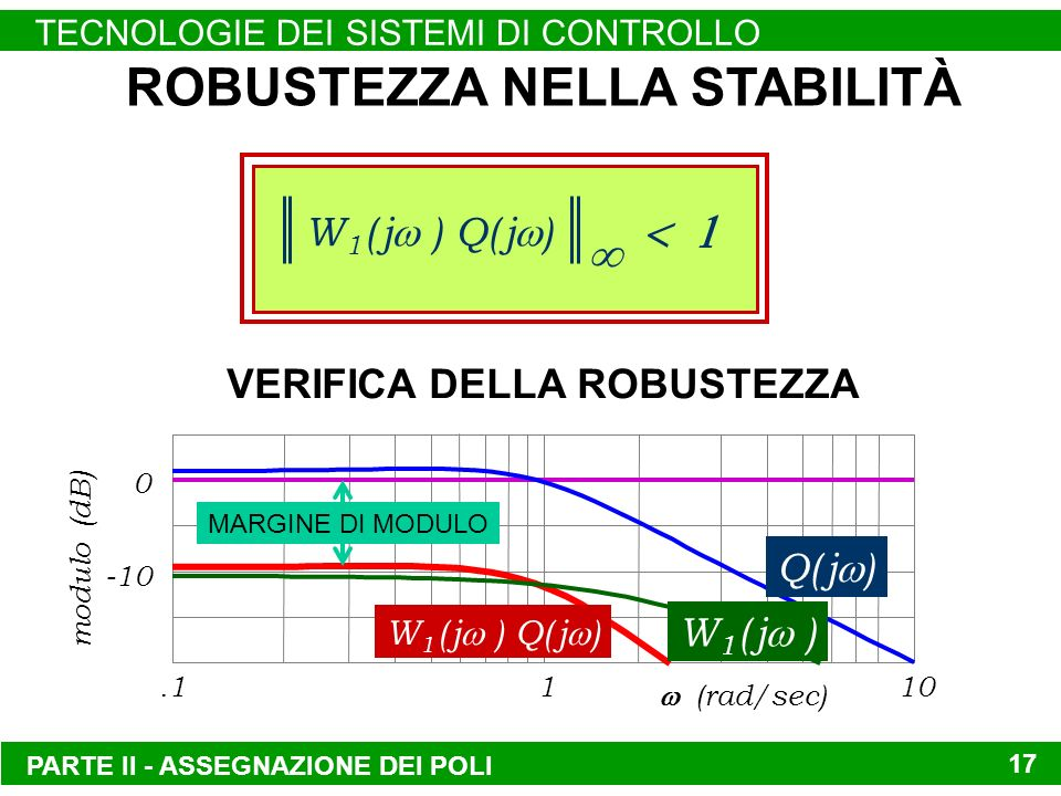 0 -10.1110 (rad/sec) modulo (dB) VERIFICA DELLA ROBUSTEZZA PARTE II - ASSEGNAZIONE DEI POLI TECNOLOGIE DEI SISTEMI DI CONTROLLO 17 ROBUSTEZZA NELLA STABILITÀ W 1 ( j ) Q( j ) Q( j ) W 1 ( j ) Q( j ) W 1 ( j ) MARGINE DI MODULO