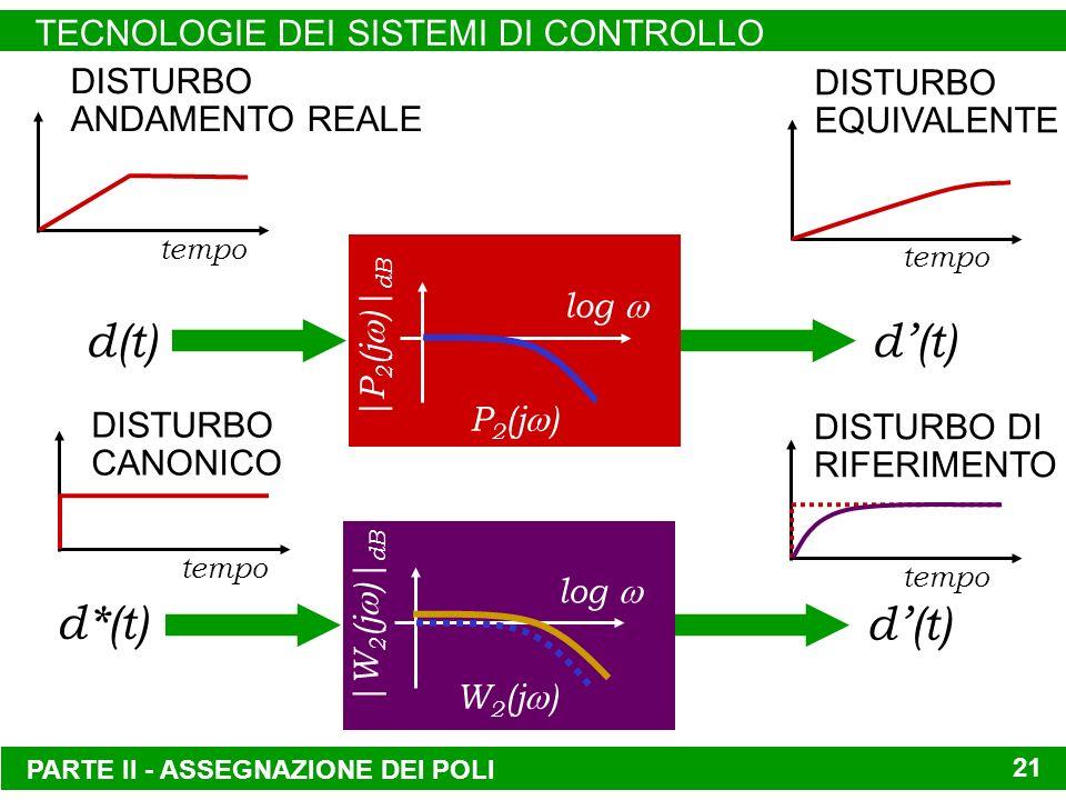 PARTE II - ASSEGNAZIONE DEI POLI TECNOLOGIE DEI SISTEMI DI CONTROLLO 21 tempo DISTURBO CANONICO tempo DISTURBO EQUIVALENTE tempo DISTURBO ANDAMENTO REALE tempo DISTURBO DI RIFERIMENTO |P 2 (j )| dB log d(t) P 2 (j ) d(t) |W 2 (j )| dB log d*(t) d(t) W 2 (j )
