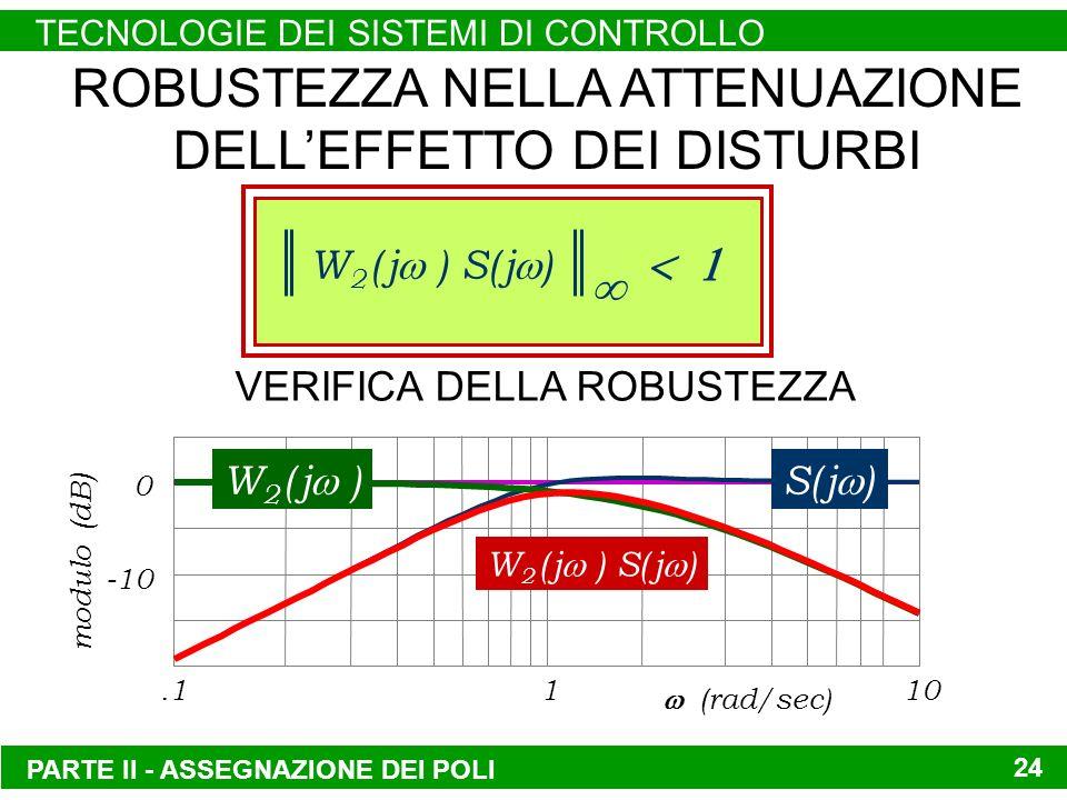 0 -10.1110 (rad/sec) modulo (dB) VERIFICA DELLA ROBUSTEZZA PARTE II - ASSEGNAZIONE DEI POLI TECNOLOGIE DEI SISTEMI DI CONTROLLO 24 ROBUSTEZZA NELLA ATTENUAZIONE DELLEFFETTO DEI DISTURBI W 2 ( j ) S( j ) S( j )W 2 ( j ) W 2 ( j ) S( j )