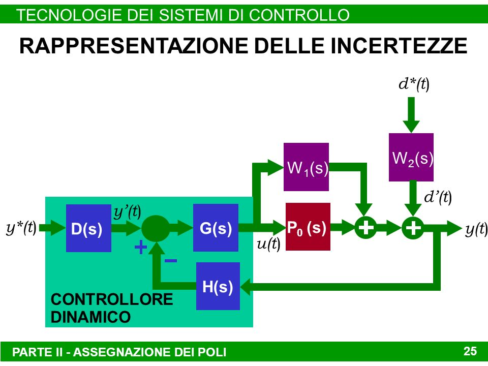 PARTE II - ASSEGNAZIONE DEI POLI TECNOLOGIE DEI SISTEMI DI CONTROLLO 25 RAPPRESENTAZIONE DELLE INCERTEZZE W 2 (s) d*(t ) W 1 (s) d(t ) CONTROLLORE DINAMICO D(s) H(s) y*(t ) P 0 (s) G(s) y(t ) u(t ) y(t )