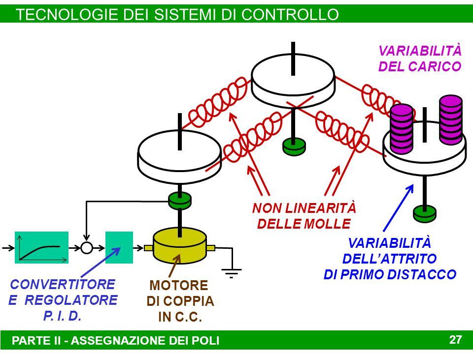 PARTE II - ASSEGNAZIONE DEI POLI TECNOLOGIE DEI SISTEMI DI CONTROLLO 27 CONVERTITORE E REGOLATORE P. I. D. MOTORE DI COPPIA IN C.C. VARIABILITÀ DEL CA