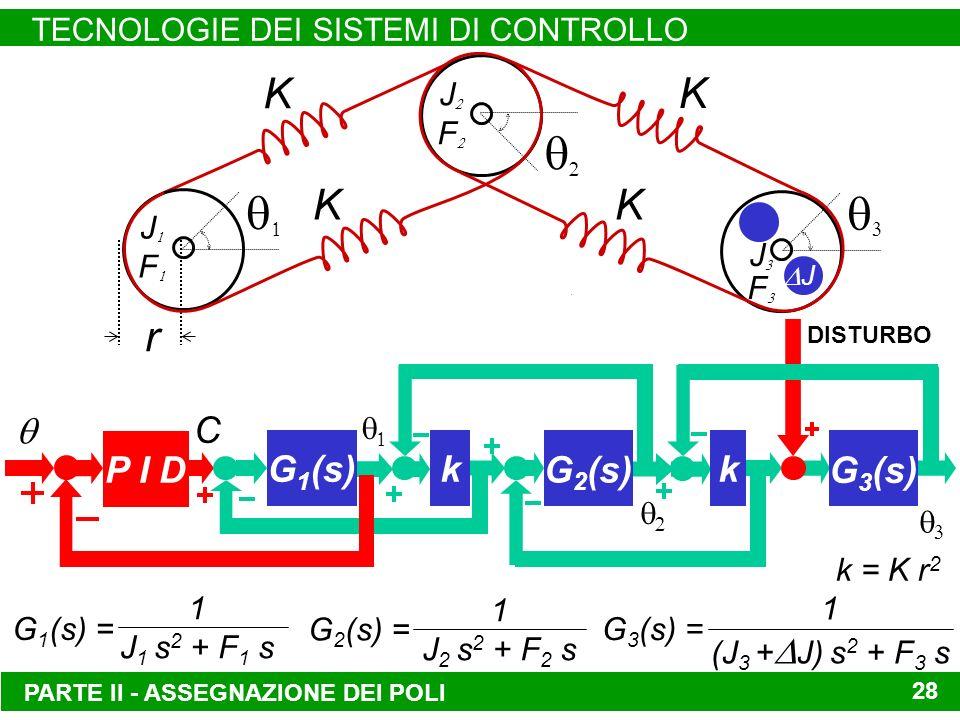 PARTE II - ASSEGNAZIONE DEI POLI TECNOLOGIE DEI SISTEMI DI CONTROLLO 28 r J F J F J F G 1 (s) = 1 J 1 s 2 + F 1 s G 3 (s) = 1 (J 3 + J) s 2 + F 3 s G 2 (s) = 1 J 2 s 2 + F 2 s J K K K K k = K r 2 C G 1 (s) G 3 (s) kk G 2 (s) DISTURBO P I D