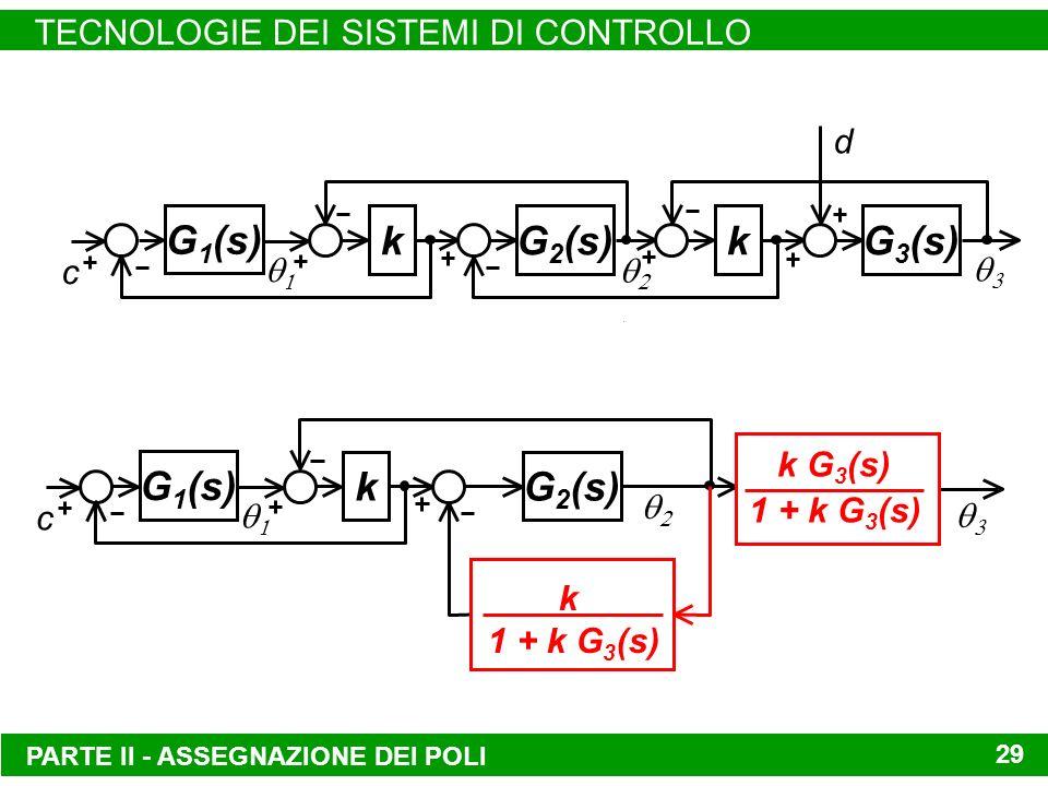 TECNOLOGIE DEI SISTEMI DI CONTROLLO 29 G 3 (s)kG 2 (s)k G 1 (s) c d PARTE II - ASSEGNAZIONE DEI POLI G 2 (s)k G 1 (s) c k G 3 (s) 1 + k G 3 (s) k 1 + k G 3 (s)