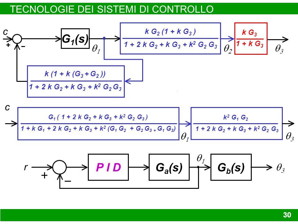 TECNOLOGIE DEI SISTEMI DI CONTROLLO 30 k G 3 1 + k G 3 G 1 (s) c k G 2 (1 + k G 3 ) 1 + 2 k G 2 + k G 3 + k 2 G 2 G 3 k (1 + k (G 3 + G 2 )) 1 + 2 k G 2 + k G 3 + k 2 G 2 G 3 G 1 ( 1 + 2 k G 2 + k G 3 + k 2 G 2 G 3 ) 1 + k G 1 + 2 k G 2 + k G 3 + k 2 (G 1 G 2 + G 2 G 3 + G 1 G 3 ) k 2 G 1 G 2 1 + 2 k G 2 + k G 3 + k 2 G 2 G 3 c G b (s) P I DG a (s) r