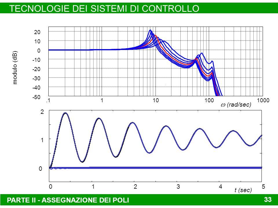 PARTE II - ASSEGNAZIONE DEI POLI TECNOLOGIE DEI SISTEMI DI CONTROLLO 33 -50 -40 -30 -20 -10 0 10 20.11101001000 (rad/sec) modulo (dB) 012345 0 1 2 t (