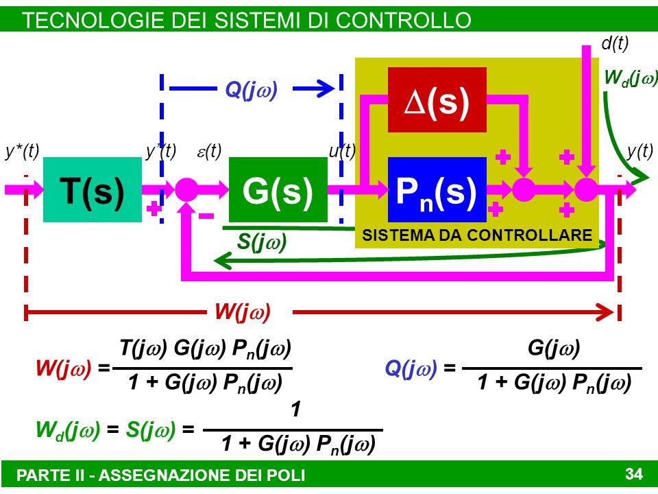 W d (j ) S(j ) SISTEMA DA CONTROLLARE PARTE II - ASSEGNAZIONE DEI POLI TECNOLOGIE DEI SISTEMI DI CONTROLLO 34 T(s)G(s) (s) P n (s) y*(t)y(t) (t) u(t)y(t) d(t) W(j ) Q(j ) T(j ) G(j ) P n (j ) 1 + G(j ) P n (j ) W(j ) = 1 1 + G(j ) P n (j ) W d (j ) = S(j ) = G(j ) 1 + G(j ) P n (j ) Q(j ) =