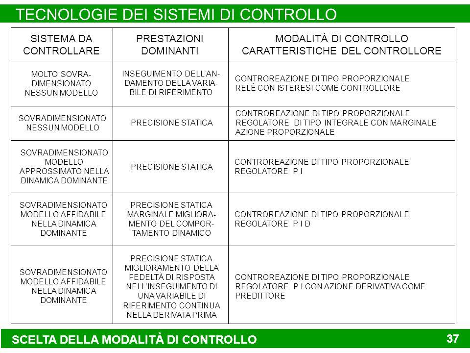 SCELTA DELLA MODALITÀ DI CONTROLLO TECNOLOGIE DEI SISTEMI DI CONTROLLO 37 SISTEMA DA CONTROLLARE PRESTAZIONI DOMINANTI MODALITÀ DI CONTROLLO CARATTERISTICHE DEL CONTROLLORE MOLTO SOVRA- DIMENSIONATO NESSUN MODELLO INSEGUIMENTO DELLAN- DAMENTO DELLA VARIA- BILE DI RIFERIMENTO CONTROREAZIONE DI TIPO PROPORZIONALE RELÈ CON ISTERESI COME CONTROLLORE SOVRADIMENSIONATO NESSUN MODELLO PRECISIONE STATICA CONTROREAZIONE DI TIPO PROPORZIONALE REGOLATORE DI TIPO INTEGRALE CON MARGINALE AZIONE PROPORZIONALE SOVRADIMENSIONATO MODELLO APPROSSIMATO NELLA DINAMICA DOMINANTE PRECISIONE STATICA CONTROREAZIONE DI TIPO PROPORZIONALE REGOLATORE P I SOVRADIMENSIONATO MODELLO AFFIDABILE NELLA DINAMICA DOMINANTE PRECISIONE STATICA MARGINALE MIGLIORA- MENTO DEL COMPOR- TAMENTO DINAMICO CONTROREAZIONE DI TIPO PROPORZIONALE REGOLATORE P I D SOVRADIMENSIONATO MODELLO AFFIDABILE NELLA DINAMICA DOMINANTE PRECISIONE STATICA MIGLIORAMENTO DELLA FEDELTÀ DI RISPOSTA NELLINSEGUIMENTO DI UNA VARIABILE DI RIFERIMENTO CONTINUA NELLA DERIVATA PRIMA CONTROREAZIONE DI TIPO PROPORZIONALE REGOLATORE P I CON AZIONE DERIVATIVA COME PREDITTORE