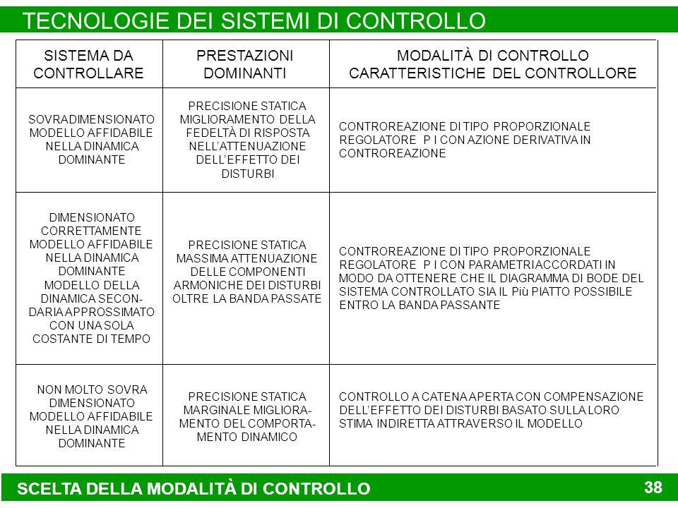 SCELTA DELLA MODALITÀ DI CONTROLLO TECNOLOGIE DEI SISTEMI DI CONTROLLO 38 SISTEMA DA CONTROLLARE PRESTAZIONI DOMINANTI MODALITÀ DI CONTROLLO CARATTERISTICHE DEL CONTROLLORE SOVRADIMENSIONATO MODELLO AFFIDABILE NELLA DINAMICA DOMINANTE PRECISIONE STATICA MIGLIORAMENTO DELLA FEDELTÀ DI RISPOSTA NELLATTENUAZIONE DELLEFFETTO DEI DISTURBI CONTROREAZIONE DI TIPO PROPORZIONALE REGOLATORE P I CON AZIONE DERIVATIVA IN CONTROREAZIONE DIMENSIONATO CORRETTAMENTE MODELLO AFFIDABILE NELLA DINAMICA DOMINANTE MODELLO DELLA DINAMICA SECON- DARIA APPROSSIMATO CON UNA SOLA COSTANTE DI TEMPO PRECISIONE STATICA MASSIMA ATTENUAZIONE DELLE COMPONENTI ARMONICHE DEI DISTURBI OLTRE LA BANDA PASSATE CONTROREAZIONE DI TIPO PROPORZIONALE REGOLATORE P I CON PARAMETRI ACCORDATI IN MODO DA OTTENERE CHE IL DIAGRAMMA DI BODE DEL SISTEMA CONTROLLATO SIA IL Più PIATTO POSSIBILE ENTRO LA BANDA PASSANTE NON MOLTO SOVRA DIMENSIONATO MODELLO AFFIDABILE NELLA DINAMICA DOMINANTE PRECISIONE STATICA MARGINALE MIGLIORA- MENTO DEL COMPORTA- MENTO DINAMICO CONTROLLO A CATENA APERTA CON COMPENSAZIONE DELLEFFETTO DEI DISTURBI BASATO SULLA LORO STIMA INDIRETTA ATTRAVERSO IL MODELLO