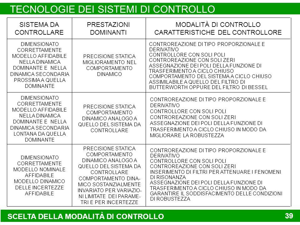 SCELTA DELLA MODALITÀ DI CONTROLLO TECNOLOGIE DEI SISTEMI DI CONTROLLO 39 DIMENSIONATO CORRETTAMENTE MODELLO AFFIDABILE NELLA DINAMICA DOMINANTE E NELLA DINAMICA SECONDARIA PROSSIMA A QUELLA DOMINANTE PRECISIONE STATICA MIGLIORAMENTO NEL COMPORTAMENTO DINAMICO CONTROREAZIONE DI TIPO PROPORZIONALE E DERIVATIVO CONTROLLORE CON SOLI POLI CONTROREAZIONE CON SOLI ZERI ASSEGNAZIONE DEI POLI DELLA FUNZIONE DI TRASFERIMENTO A CICLO CHIUSO COMPORTAMENTO DEL SISTEMA A CICLO CHIUSO ASSIMILABILE A QUELLO DEL FILTRO DI BUTTERWORTH OPPURE DEL FILTRO DI BESSEL DIMENSIONATO CORRETTAMENTE MODELLO AFFIDABILE NELLA DINAMICA DOMINANTE E NELLA DINAMICA SECONDARIA LONTANA DA QUELLA DOMINANTE PRECISIONE STATICA COMPORTAMENTO DINAMICO ANALOGO A QUELLO DEL SISTEMA DA CONTROLLARE CONTROREAZIONE DI TIPO PROPORZIONALE E DERIVATIVO CONTROLLORE CON SOLI POLI CONTROREAZIONE CON SOLI ZERI ASSEGNAZIONE DEI POLI DELLA FUNZIONE DI TRASFERIMENTO A CICLO CHIUSO IN MODO DA MIGLIORARE LA ROBUSTEZZA DIMENSIONATO CORRETTAMENTE MODELLO NOMINALE AFFIDABILE MODELLO DINAMICO DELLE INCERTEZZE AFFIDABILE PRECISIONE STATICA COMPORTAMENTO DINAMICO ANALOGO A QUELLO DEL SISTEMA DA CONTROLLARE COMPORTAMENTO DINA- MICO SOSTANZIALMENTE INVARIATO PER VARIAZIO- NI LIMITATE DEI PARAME- TRI E PER INCERTEZZE CONTROREAZIONE DI TIPO PROPORZIONALE E DERIVATIVO CONTROLLORE CON SOLI POLI CONTROREAZIONE CON SOLI ZERI INSERIMENTO DI FILTRI PER ATTENUARE I FENOMENI DI RISONANZA ASSEGNAZIONE DEI POLI DELLA FUNZIONE DI TRASFERIMENTO A CICLO CHIUSO IN MODO DA GARANTIRE IL SODDISFACIMENTO DELLE CONDIZIONI DI ROBUSTEZZA SISTEMA DA CONTROLLARE PRESTAZIONI DOMINANTI MODALITÀ DI CONTROLLO CARATTERISTICHE DEL CONTROLLORE