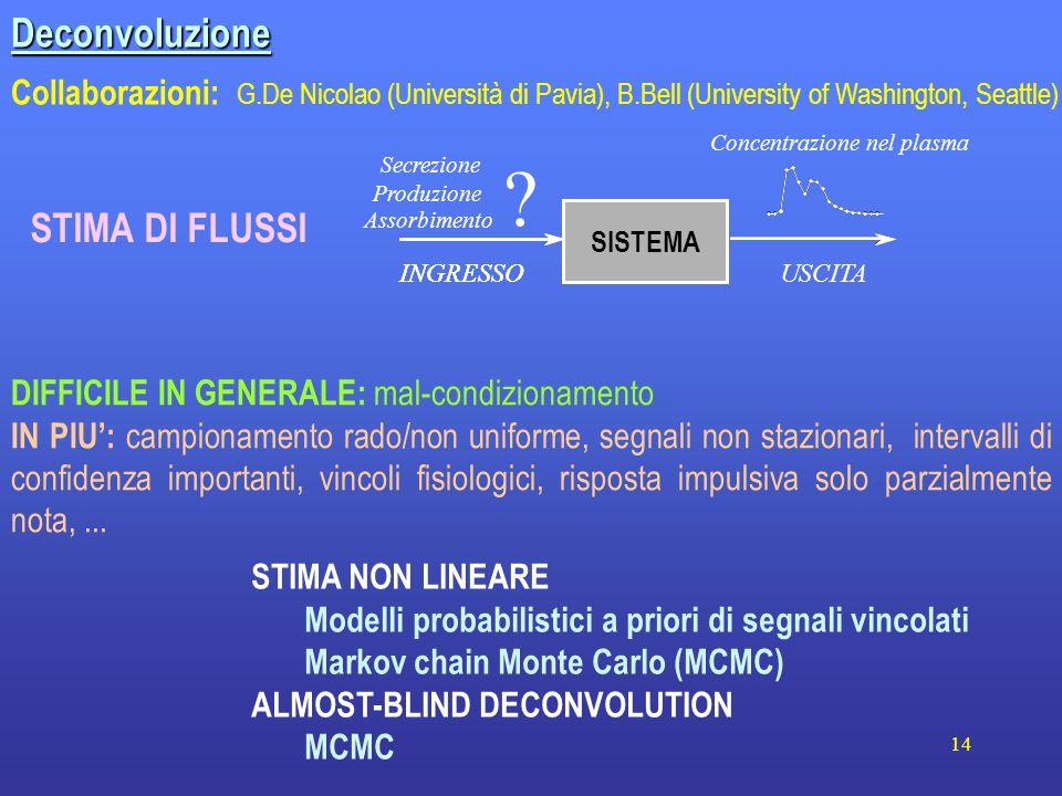14 Deconvoluzione Collaborazioni: G.De Nicolao (Università di Pavia), B.Bell (University of Washington, Seattle) STIMA NON LINEARE Modelli probabilist