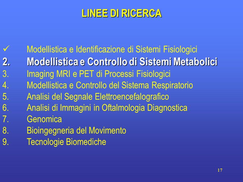 17 LINEE DI RICERCA Modellistica e Identificazione di Sistemi Fisiologici 2.Modellistica e Controllo di Sistemi Metabolici 3.Imaging MRI e PET di Proc